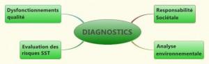 BOUTON DIAGNOSTICS